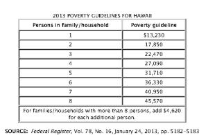 Federal Poverty Guidelines 2013 Hawaii_Page_2